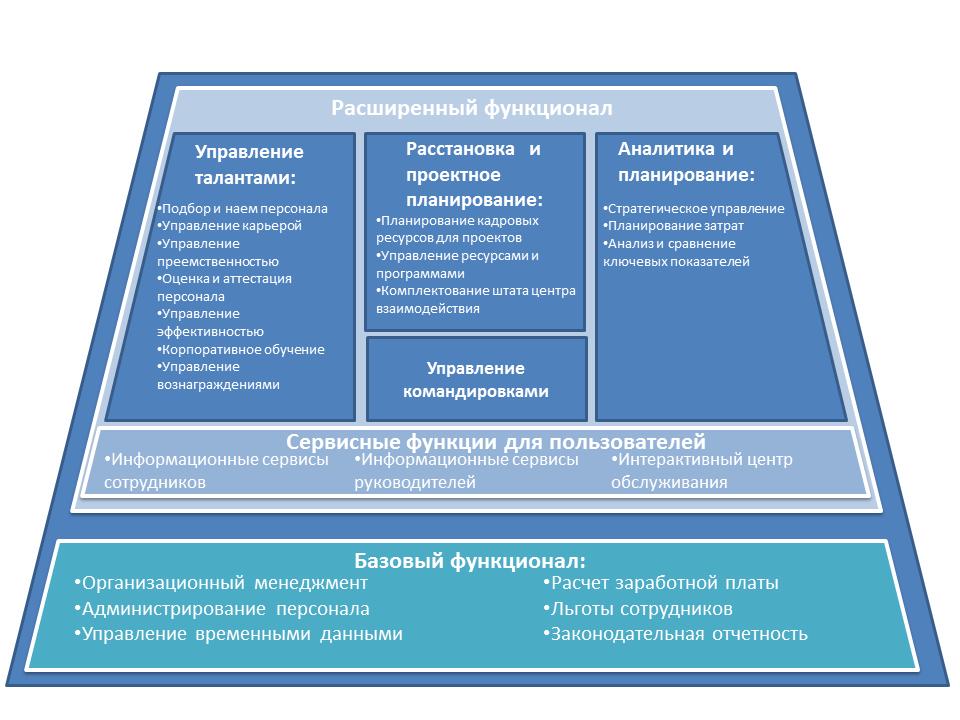 Обзор SAP HCM Архитектуры, российская практика
