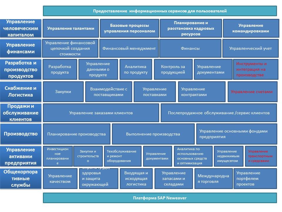 Обзор SAP ERP Архитектуры