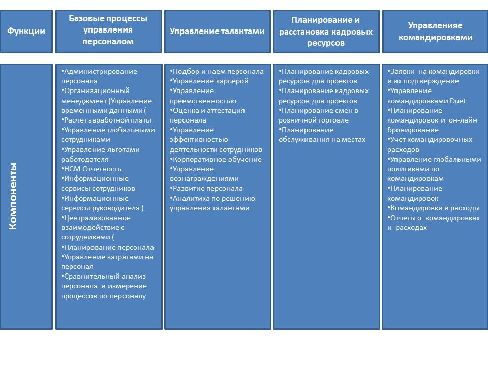 Обзор SAP HCM Архитектура