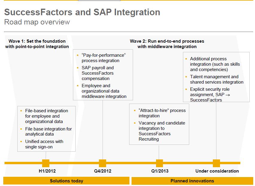 Success Factor and SAP integration road Map