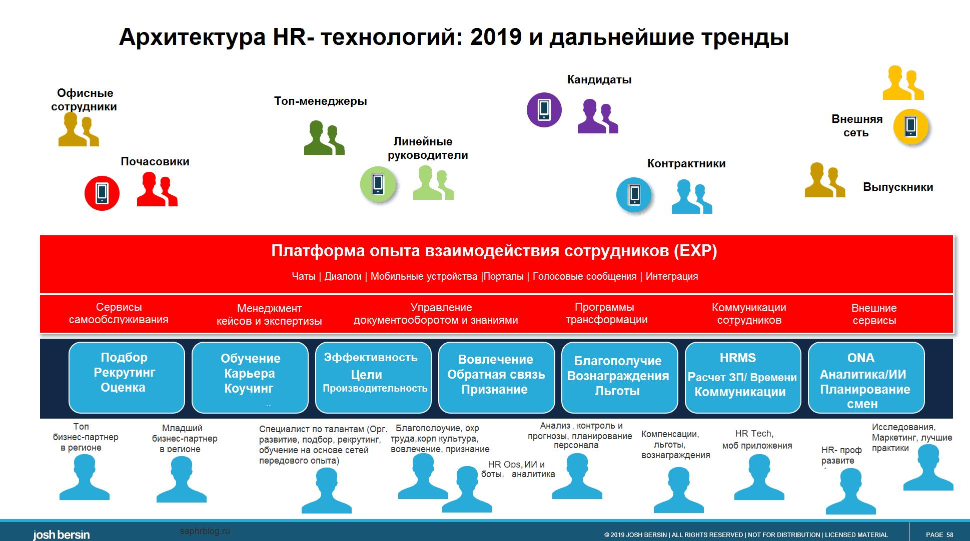 EXP системы вовлечения сотрудников