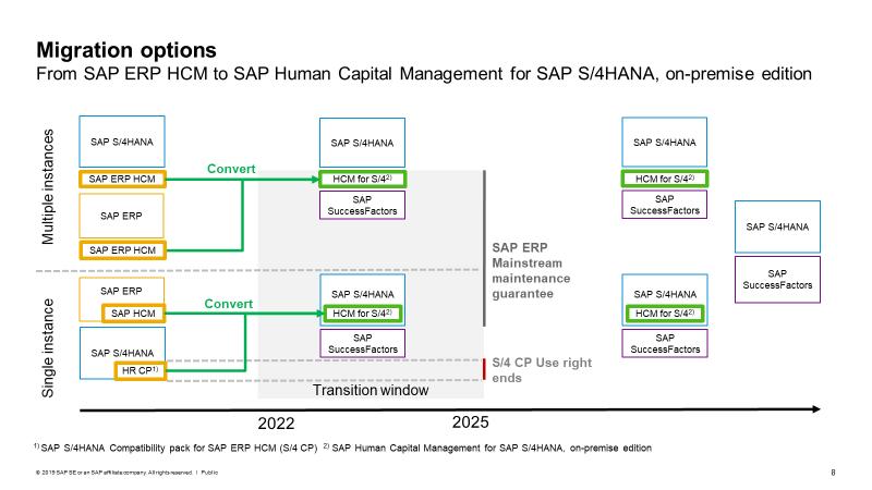 SAP Human Capital Management für SAP S/4HANA (Lokale Version): Die Lösung wird 2022 mit technischer gemeinsamer Implementierung in SAP S/4HANA veröffentlicht 7