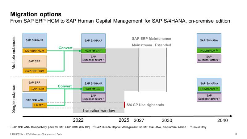 Расширение поддержки с SAP Business Suite 7: Что это значит для SAP ERP HCM клиентов? 3