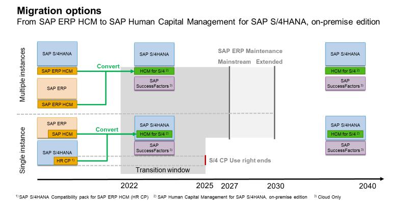 Продление SAP HCM ERP поддержки